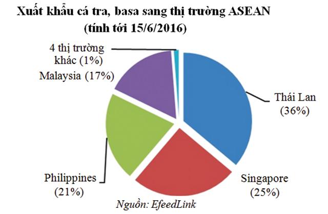 thị trường cá tra asean không thể chủ quan