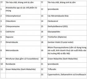 Danh mục thuốc, hóa chất, kháng sinh cấm sử dụng, hạn chế sử dụng