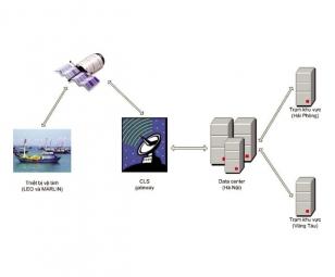 Phát triển hệ thống quan sát tàu cá