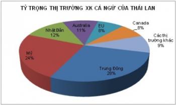 Trung Đông hút hàng cá ngừ Thái Lan