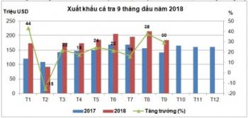 Xuất khẩu cá tra khả quan sang các thị trường lớn