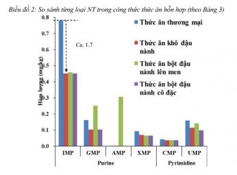 Hàm lượng nucleotide trong một số loại nguyên liệu chính trong thức ăn chăn nuôi - thủy sản