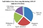 Thị trường ASEAN: Không thể chủ quan