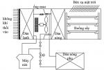 Sấy thủy sản bằng năng lượng mặt trời kết hợp bơm nhiệt