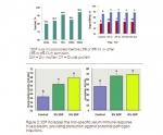 Nuôi thủy sản bằng protein huyết tương khô