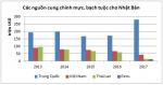 Nhật Bản tăng nhập khẩu bạch tuộc từ châu Á