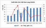 ASEAN – thị trường xuất khẩu tiềm năng của tôm Việt Nam trong bối cảnh hội nhập
