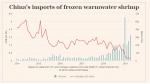 Nhập khẩu tôm của Trung Quốc 4 tháng đầu năm 2019 tăng mạnh