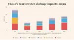 Nhập khẩu tôm của Trung Quốc tăng 17%