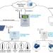 Ứng dụng IoT trong nuôi tôm