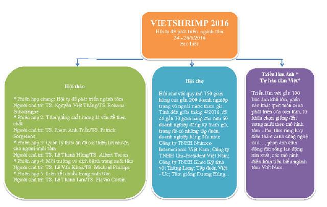 chương trình vietshrimp 2016