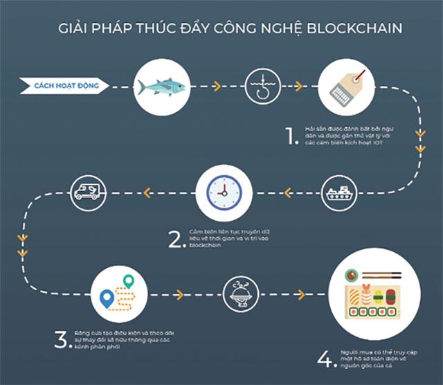 Công nghệ Blockchain và vi sinh trong NTTS